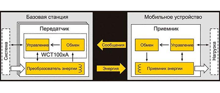 система передачи данных и заряда устройства