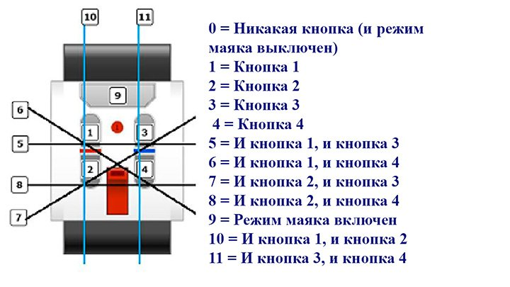 Инфракрасный маяк значения кнопок