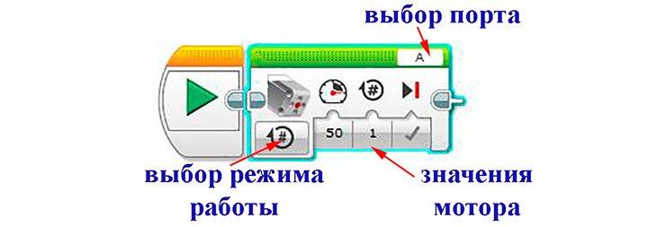 Структура блока среднего мотора
