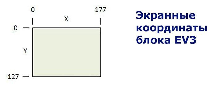 Координаты экрана блока EV3