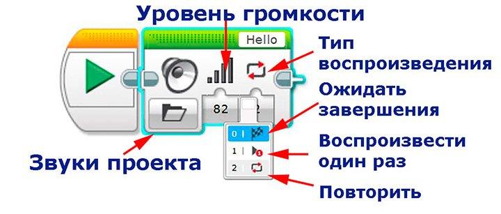 Значения выводов режим Звуки проекта
