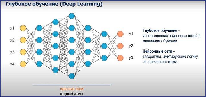 Глубокое обучение Deep Learning